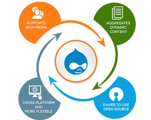 Image result for More Information About Drupal Development